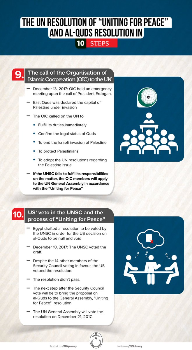 "What is the UN resolution of ""Uniting for Peace"" and how will it function regarding Al Quds issue?"