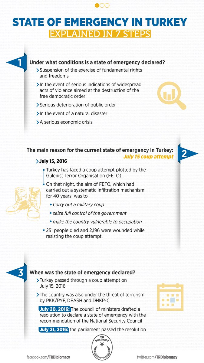 The state of emergency in Turkey
