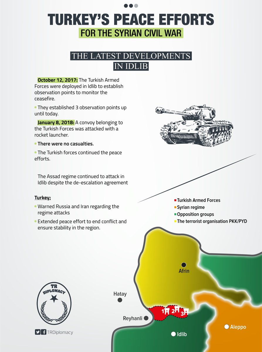 Turkey's peace efforts for the Syrian civil war