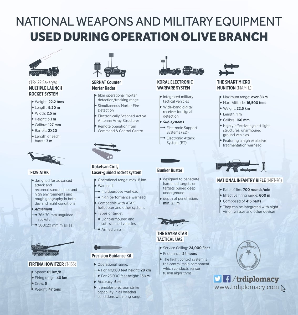 The weapons made in Turkey and used during Operation Olive Branch