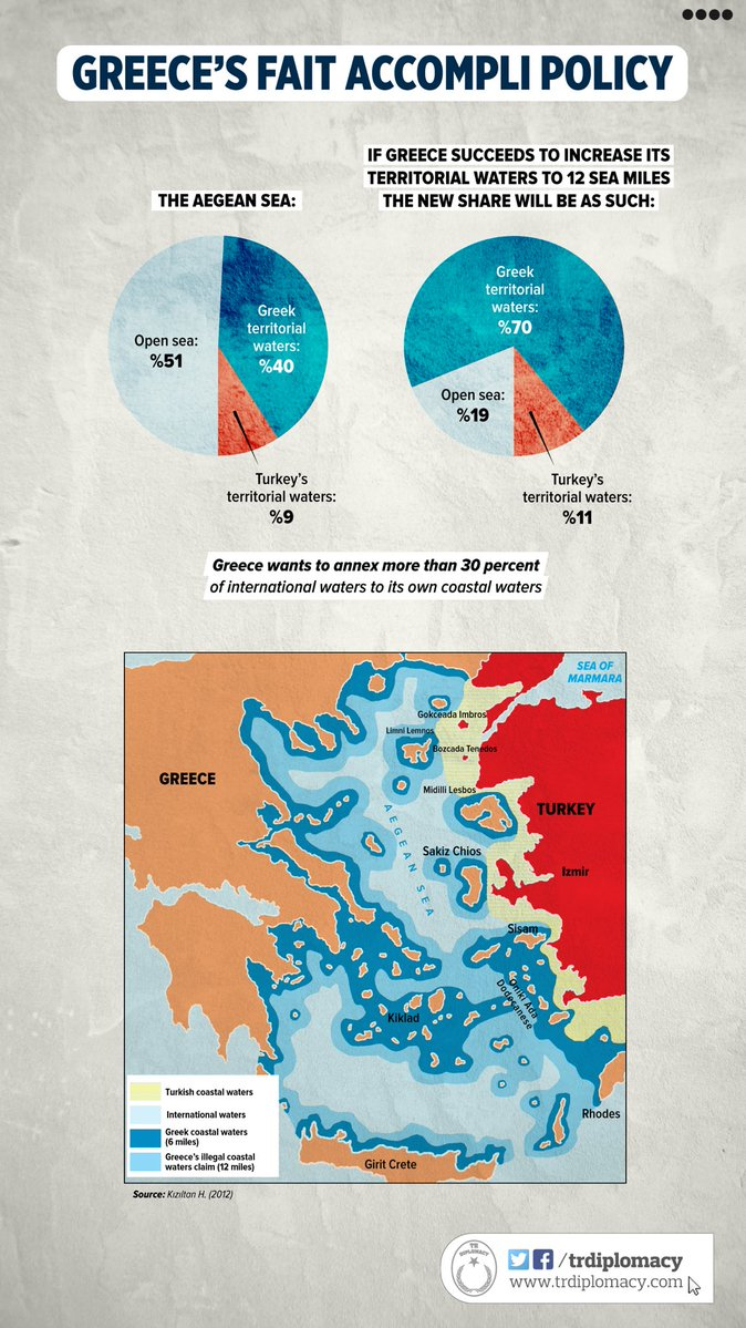 Greece's violations of laws in the Aegean Sea