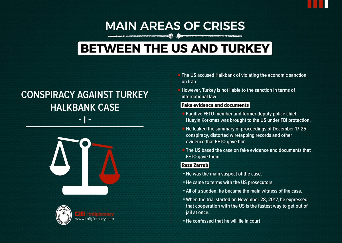 Main areas of crises between the US and Turkey