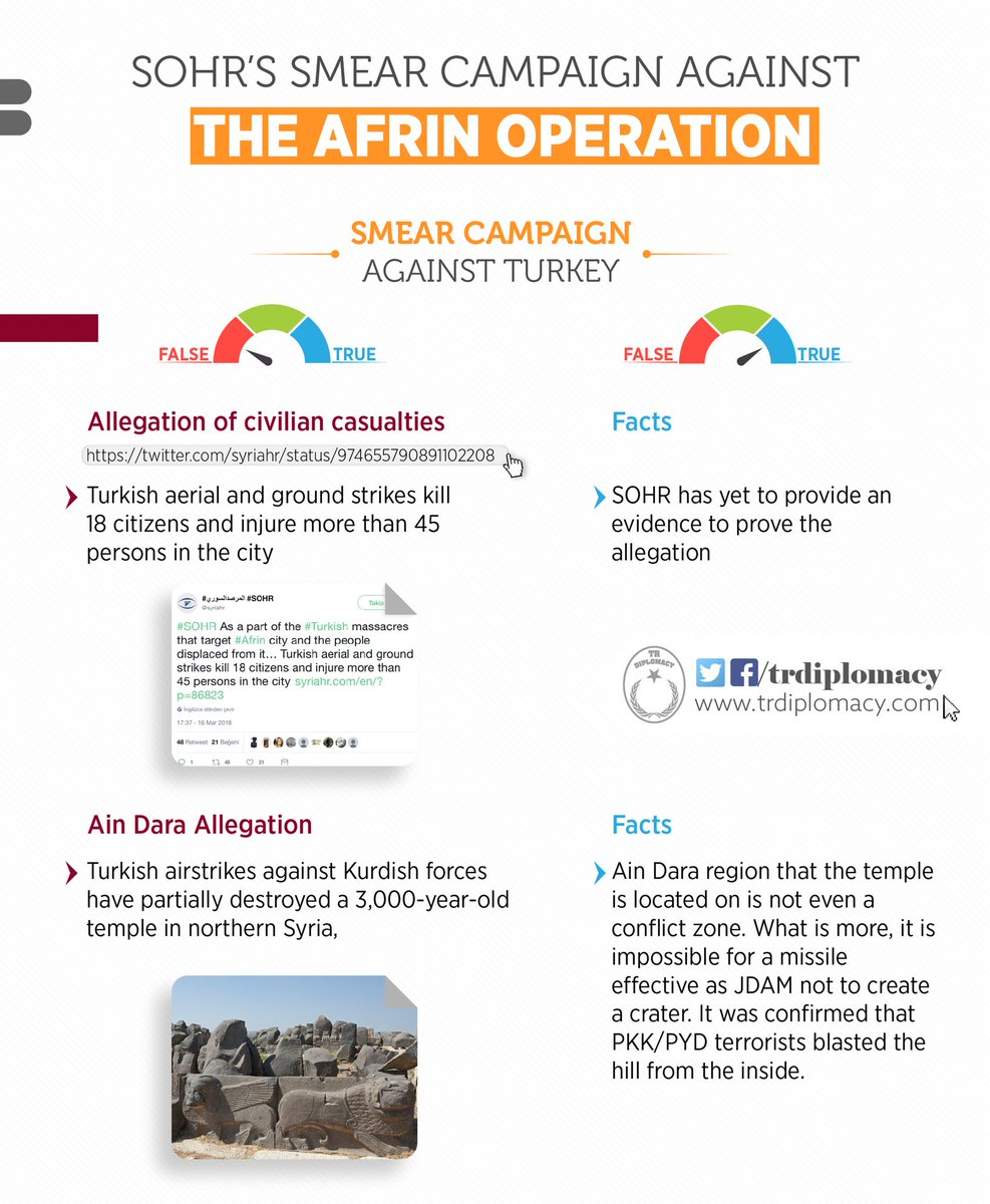 The evolution of the Syrian Observatory for Human Rights from an organisation for human rights to fake news fabricator